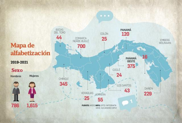 En Panamá, el 4,8% de la población es analfabeta